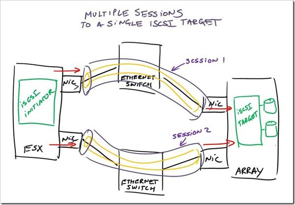 a multivendor post to help our mutual iscsi customers using vmware -  virtual geek