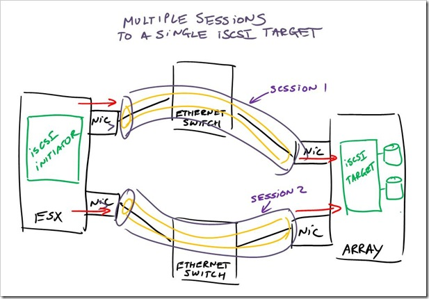 iSCSI picture - multiple session