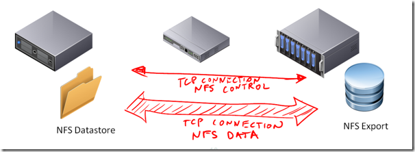 a multivendor post to help our mutual nfs customers using vmware this means that the vast majority of the traffic to a single nfs datastore will use a single tcp session what this means is that the upper limit throughput