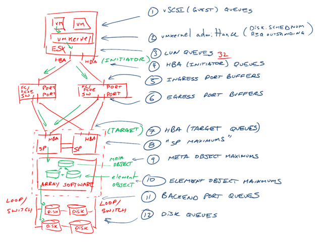 Chad Sakacs image showing the numerous locations of storage queues in all locations from the VM to the platter.