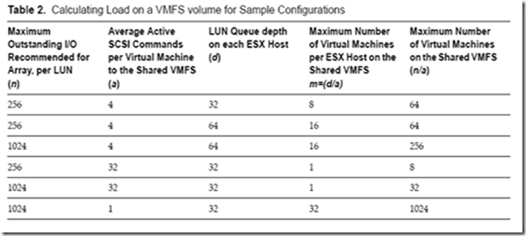 VMware I/O queues, micro-bursting, and multipathing