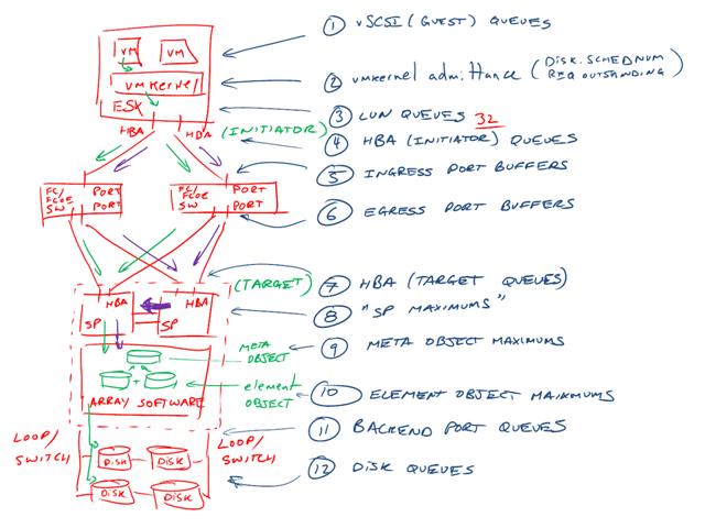 VMware I/O queues, micro-bursting, and multipathing - Virtual Geek