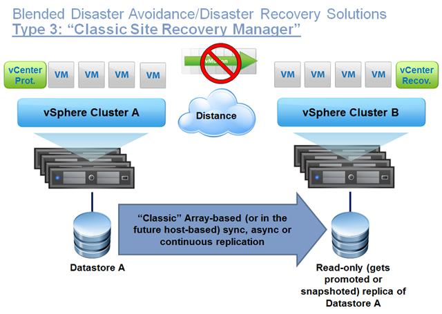 Understanding vSphere Disaster Recovery/Avoidance options Part I