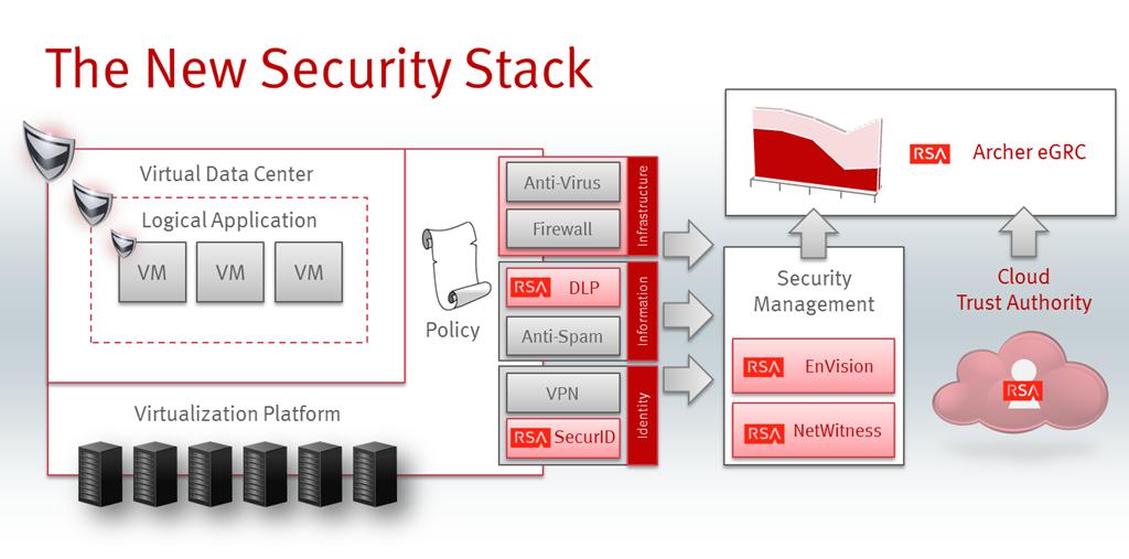 Vblock Emc Cisco All The Emc And Cisco