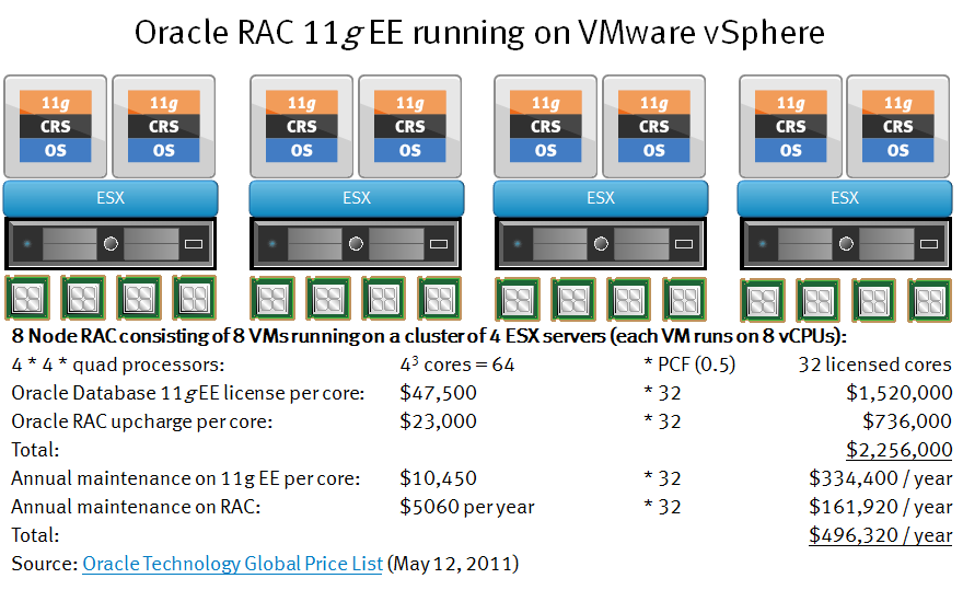 Even MORE reasons to run Oracle on VMware - Virtual Geek