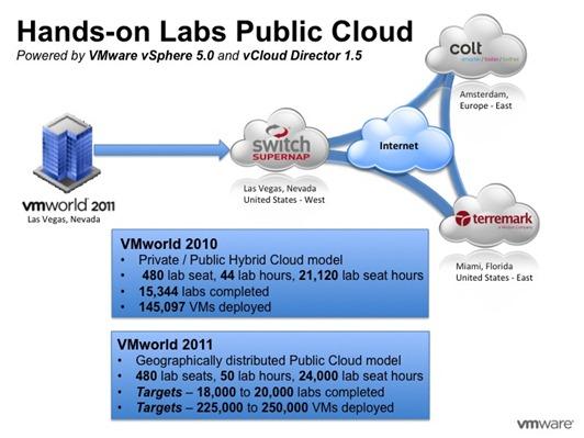 VMW_HOL_Public Cloud