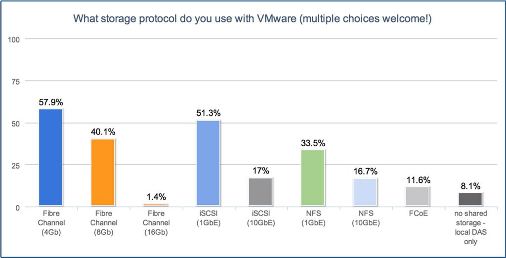VMworld 2012: VMware + EMC Storagethe best gets better - Virtual Geek