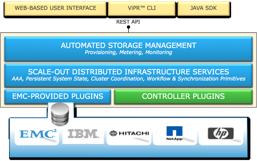 One Thing That S Worth Pointing Out Is The Core Scale Infrastructure Services This Pretty Cool Vipr Built For Cloud