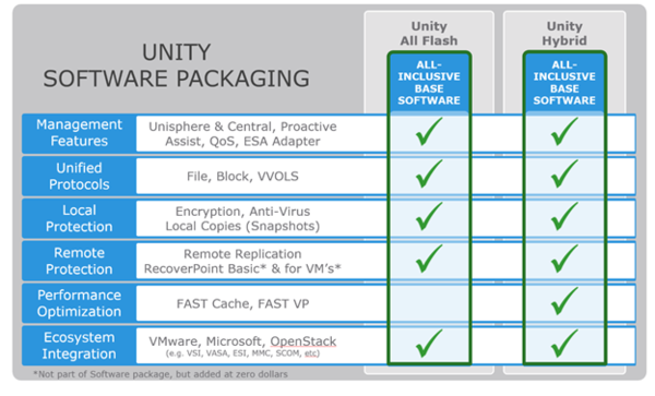 EMC World 2016: Unity the story BEHIND the story  - Virtual Geek
