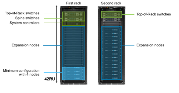 Vxrack Flex Who Is It For  Whats The Latest  And Whats