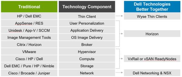 Dell EMC World 2017: VDI CompleteReady Bundle! - Virtual Geek