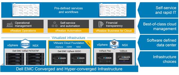 Vmworld 2017 Continued Advances In Hybrid Cloud Ehc