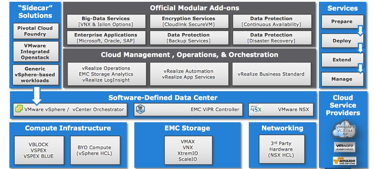 Vmworld 2015 Federation Enterprise Hybrid Cloud 3 1